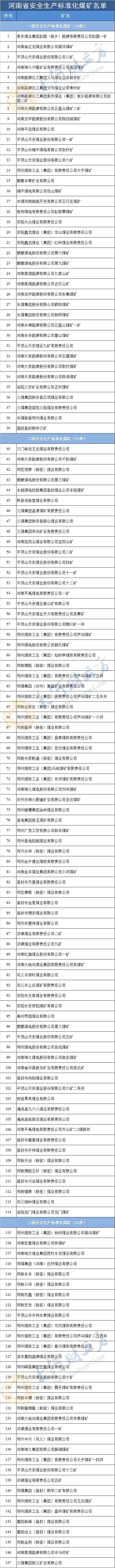 河南147家安全生产标准化煤矿名单公布