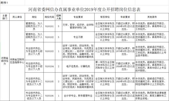 河南省委网信办直属事业单位招26人 你符合条件么?