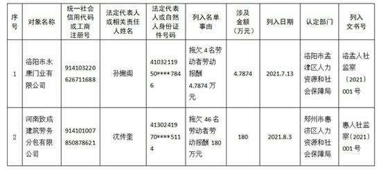 """河南发布第三批拖欠农民工工资""""黑名单"""" 这俩单位""""上榜"""""""