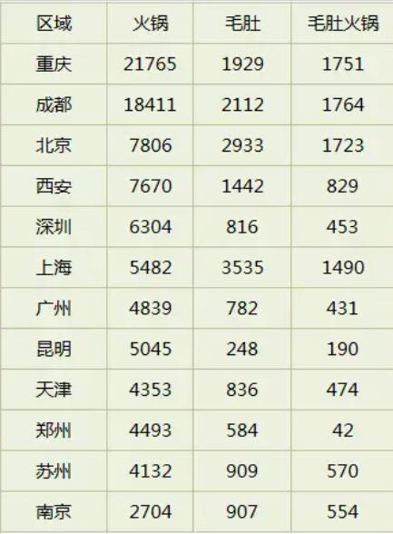 """▲ 图为大众点评以""""火锅+毛肚火锅""""为关键词搜索数据,较上半年数据,有快速激增的现象"""