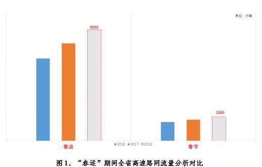 """图1、""""春运""""期间全省高速路网流量分析对比"""