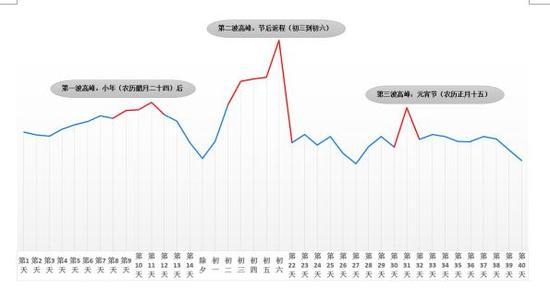 """图2、""""春运""""期间全省高速公路网拥堵趋势图"""