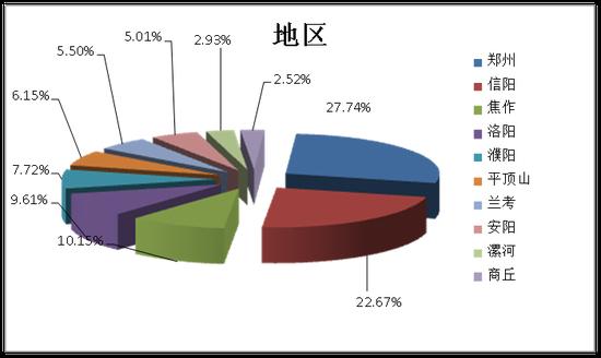 四季度求职人员就业区域分布图