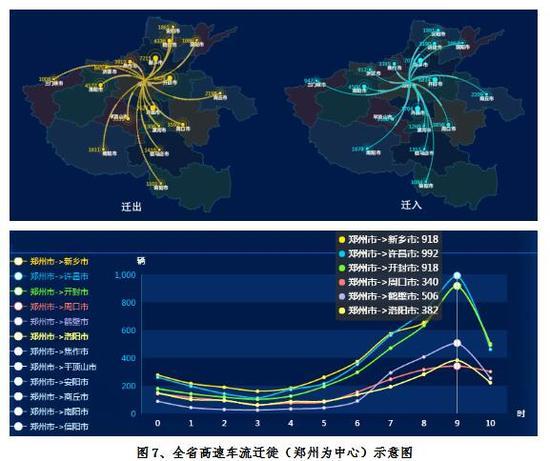 图7、全省高速车流迁徙(郑州为中心)示意图