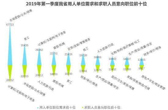 河南一季度才市报告:这三个行业位居人才需求前三甲