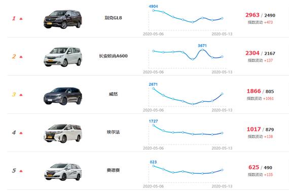 近期MPV车型热度走势