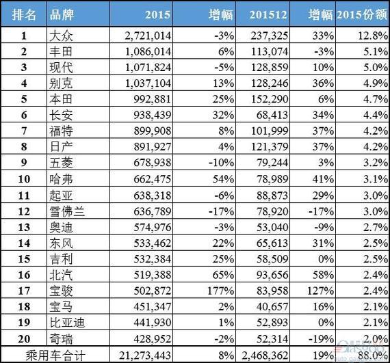 2015中国市场汽车品牌销量排行榜top20_郑州