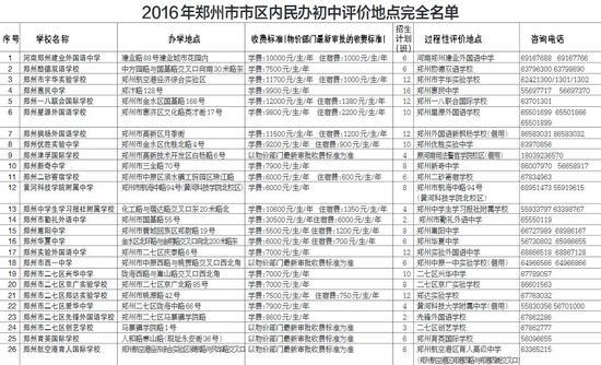 郑州民办小升初明日报名各校v地点地点公布初中以字文言文意思图片