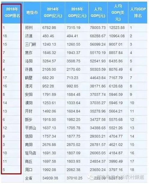 2012河南各市gdp_25个省区市公布上半年GDP数据河南位居第12位