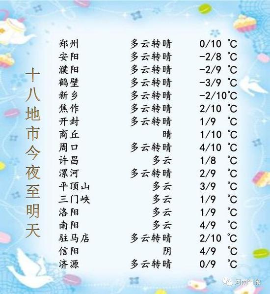 直降10℃!冷空气将侵袭河南 明晚有雨下周有雪