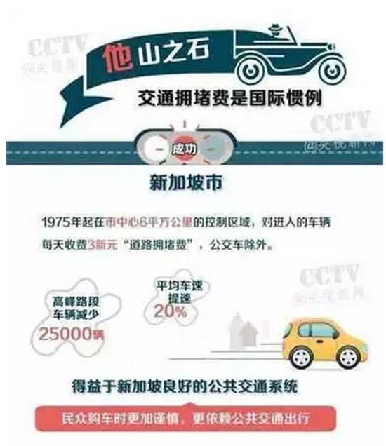 中国的交通拥堵费,到底该不该收?