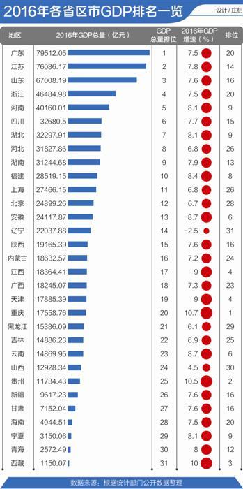 2012河南gdp排行榜_2016年各省区市GDP排行:广东蝉联第一河南第五