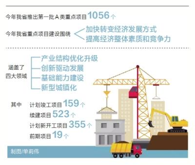 河南首批A类重点项目名单发布 总投资2.54万亿