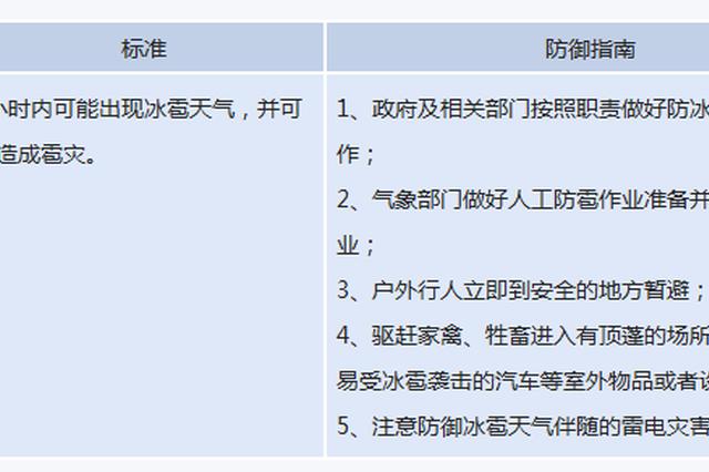 河南省发布雷电黄色预警 雷暴大风冰雹要来了