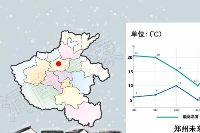 周末河南冷空气加码气温将跳水8℃ 局地最低0℃