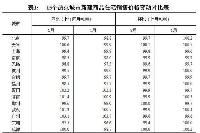 2月房价涨跌出炉!郑州新建商品住宅价格环比持平