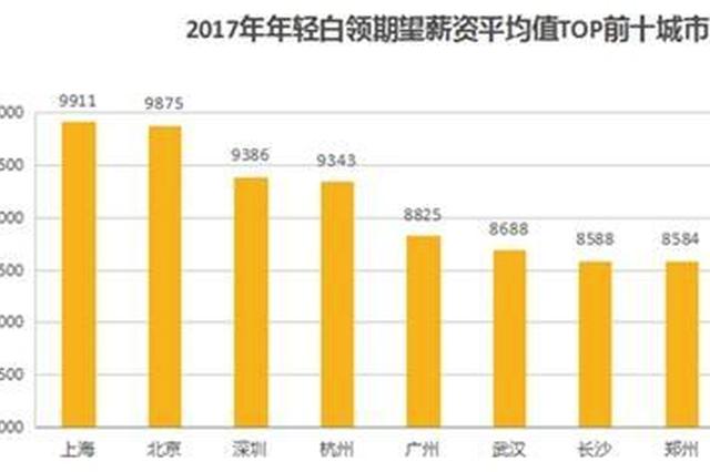 2017年轻白领期望薪资前十城市出炉:郑州8584元排第八