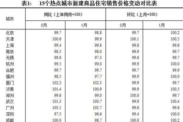 2月70城房价出炉!郑州新建商品住宅销售价格环比持平