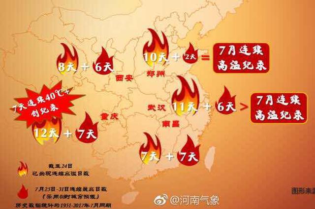 郑州高温天气已持续11天 或将追平往年最长高温纪录