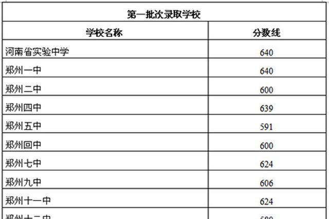 郑州市区中招录取分数线划定 普通高中今日开录