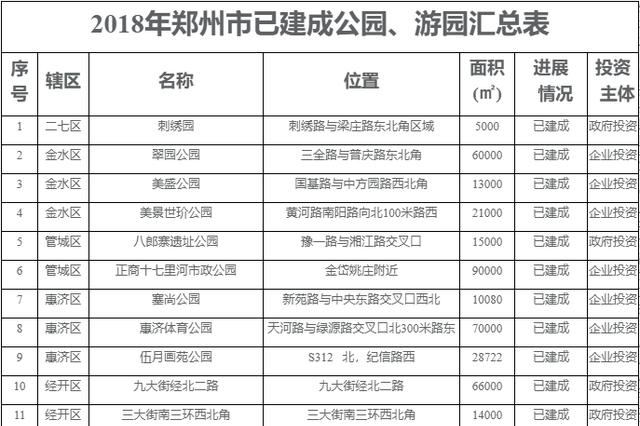 市民们注意了!郑州市100座小游园选址地点公布