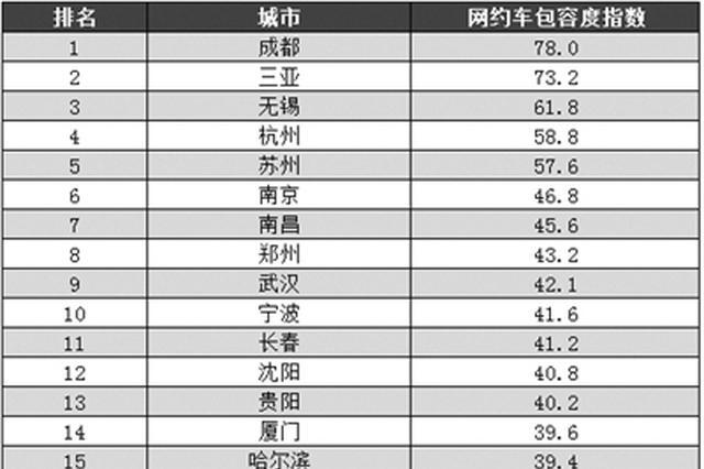 郑州网约车包容度全国第八 略高于武汉