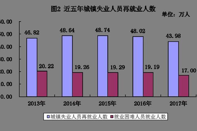 """河南人社厅""""晒家底"""" 109亿贷款扶持10余万自主创业"""