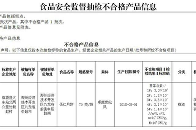 郑州市食药监局:节前抽检 1批次月饼样品不合格