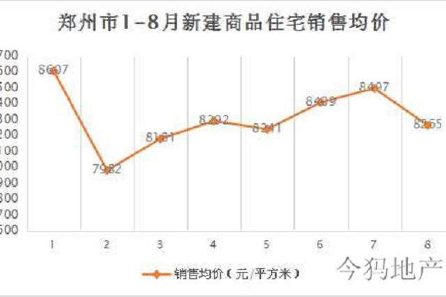 8月房价70城中仅一城下降 郑州环比上涨1.5%