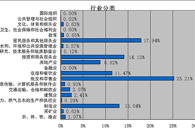 郑州最低工资上调至1900元 薪水普遍在4000元以内