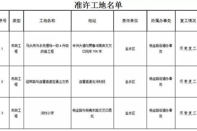 """""""补考""""合格 郑州22个停工工地被允许复工"""