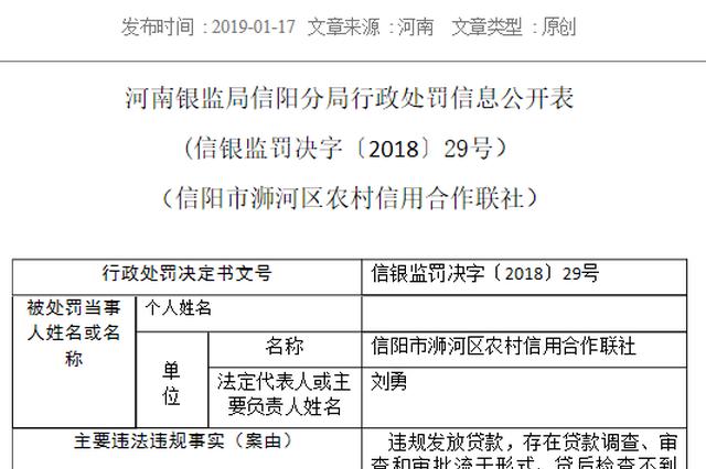 河南4家银行被罚135万元 3名相关责任人遭警告