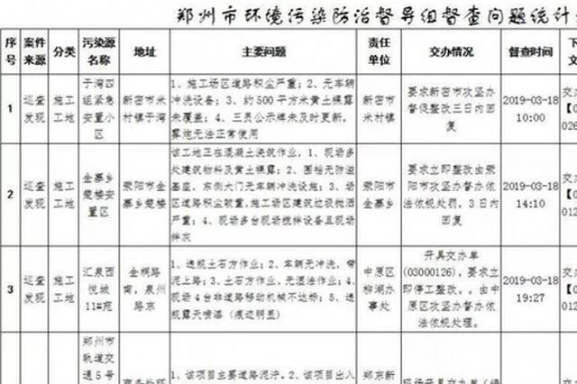 郑州市生态环境局夜查施工工地 现场查处23项问题