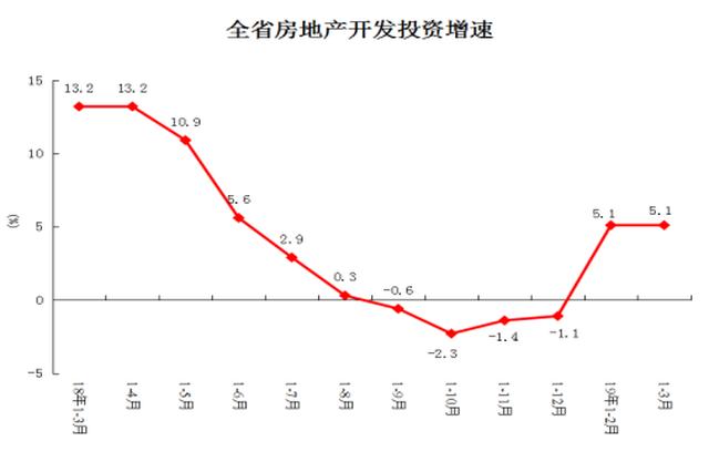 1-3月河南商品房销售面积同增13.2% 销售额增长27.7%