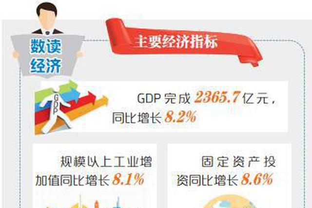 """郑州经济迎""""开门红"""" 一季度GDP完成2365.7亿元"""