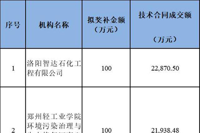 1140万元!河南拟对这19家技术转移示范机构实施奖补