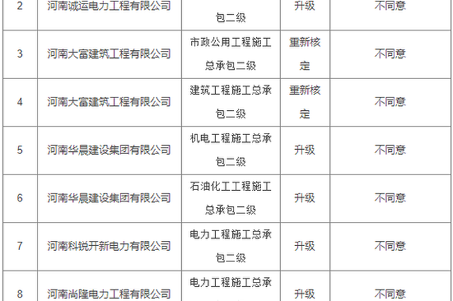 河南36家建筑业企业资质审查意见公示 6家通过