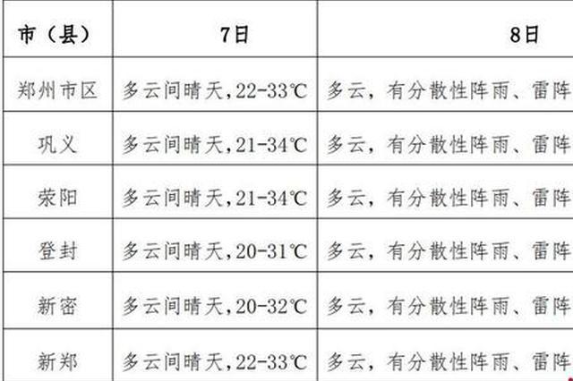 高考考生注意 郑州高考期间或有阵雨 以多云天气为主