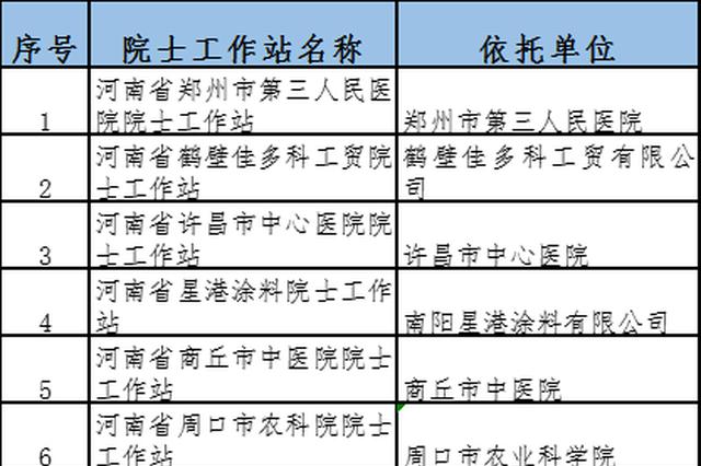 2019年度河南院士工作站:拟新建10家 撤销16家