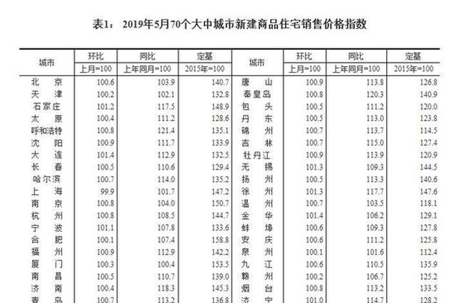 最新房价!70城房价67城涨了 洛阳环涨1.7%领跑全国