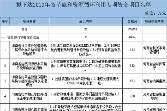 河南省发改委拟下达53.8亿元专项资金 支持这22个项目