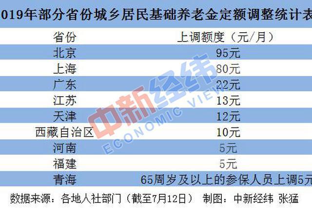 河南等23省份上调养老金 这几类人还能多领钱