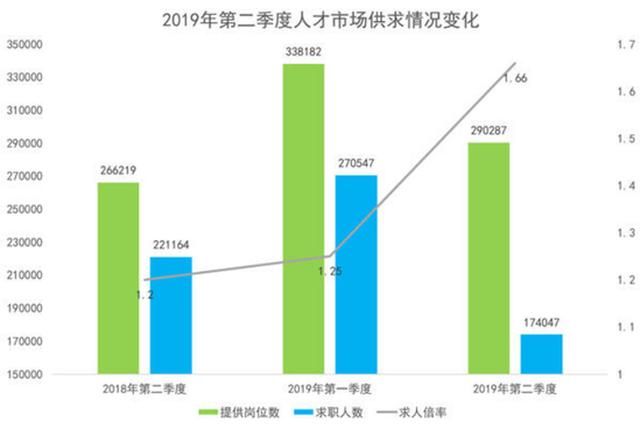 河南第二季度人才报告:中小微企业人才需求上升