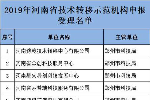 河南48家单位申报技术转移示范机构获受理 详细名单