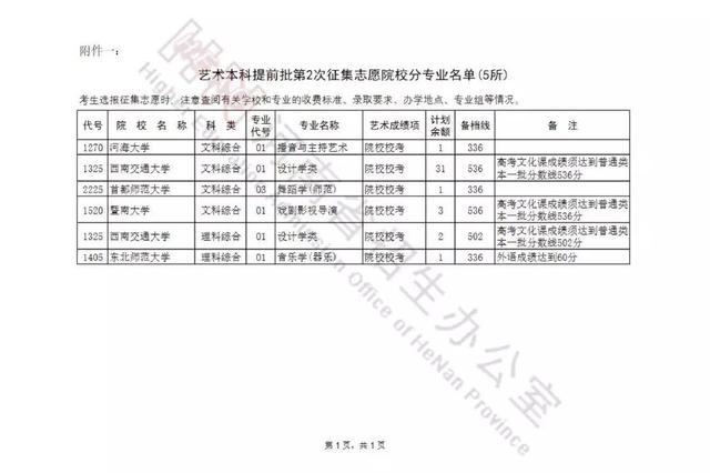 @河南考生 艺术本科提前批及部分院校征集志愿 18时截止