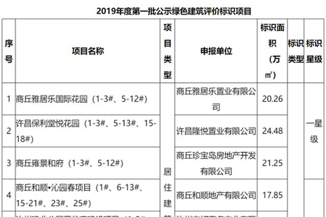 河南14个项目获绿色建筑评价标识 附详细名单