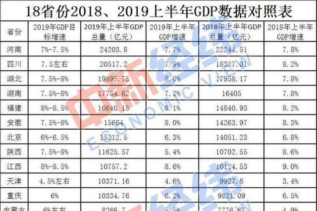 18省份公布上半年GDP:河南以2.42万亿暂居首