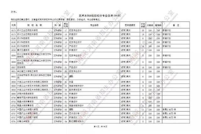 @河南考生 艺术本科B段99所院校征集志愿 今天将截止