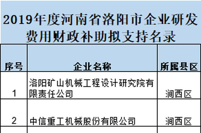 洛阳190家企业拟获研发财政补助 最高400万元