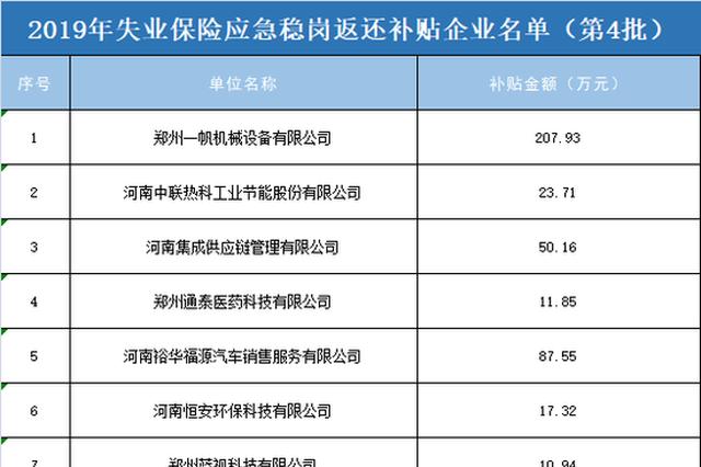 郑州拟向30家企业发放应急稳岗返还补贴 合计4018万元